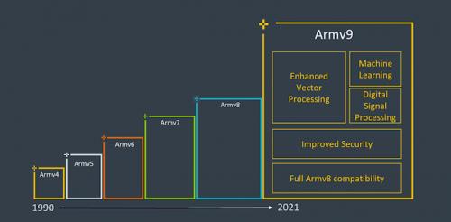 ARMv9.png