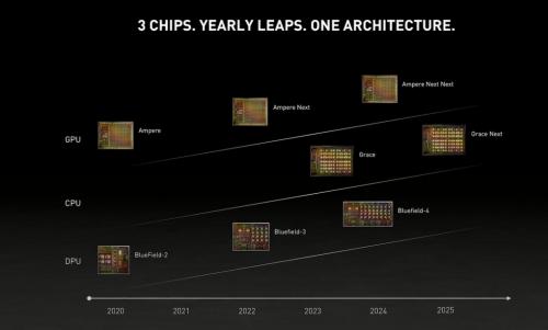 Nvidia: Roadmap kündigt neue GPU-Architektur erst für 2022 an