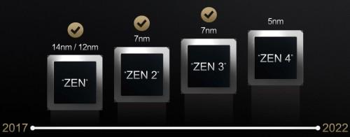 AMD Zen 5: x86-CPUs im big-LITTLE-Design?