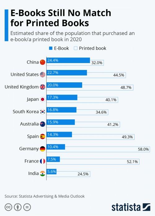 Gedruckte Bücher verkaufen sich noch deutlich besser als E-Books