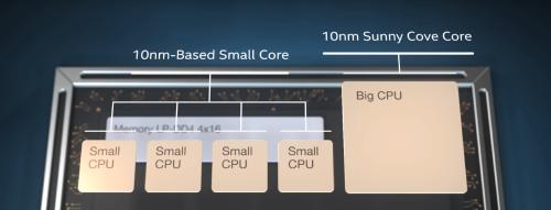 Intel Alder Lake-S: Neue CPUs schon im November 2021?