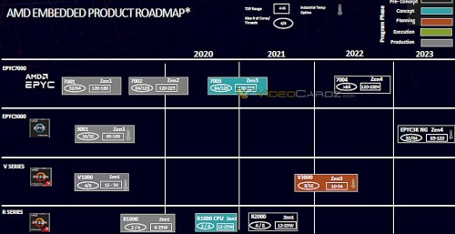 AMD-Embedded-Roadmap-2020-2023.jpg