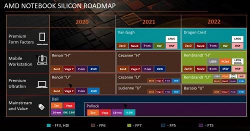 AMD: Roadmap mit Rembrandt-H in 6-nm für 2022 aufgetaucht