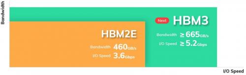 HBM3: SK Hynix stellt neuen Speicher mit bis zu 665 GBps Bandbreite vor