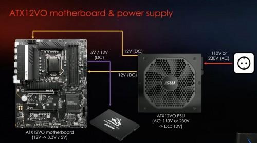 ATX12VO: Strom-Anschlüsse für Speicher und andere Geräte direkt vom Mainboard