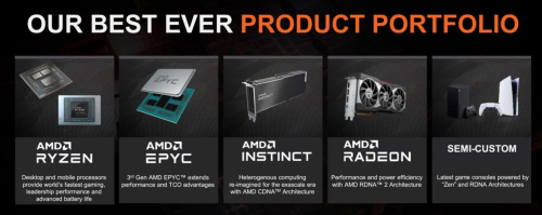 AMD kann Umsatzzahlen verdoppeln