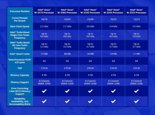 Intel Xeon W-3300: Neue Workstation-CPUs mit bis zu 38 Kernen