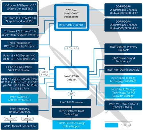 Intel Alder Lake: Blockdiagramm verrät Details der kommenden CPUs