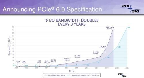 PCI-Express 6.0: Finaler Entwurf der Spezifikationen mit bis zu 256 GBps